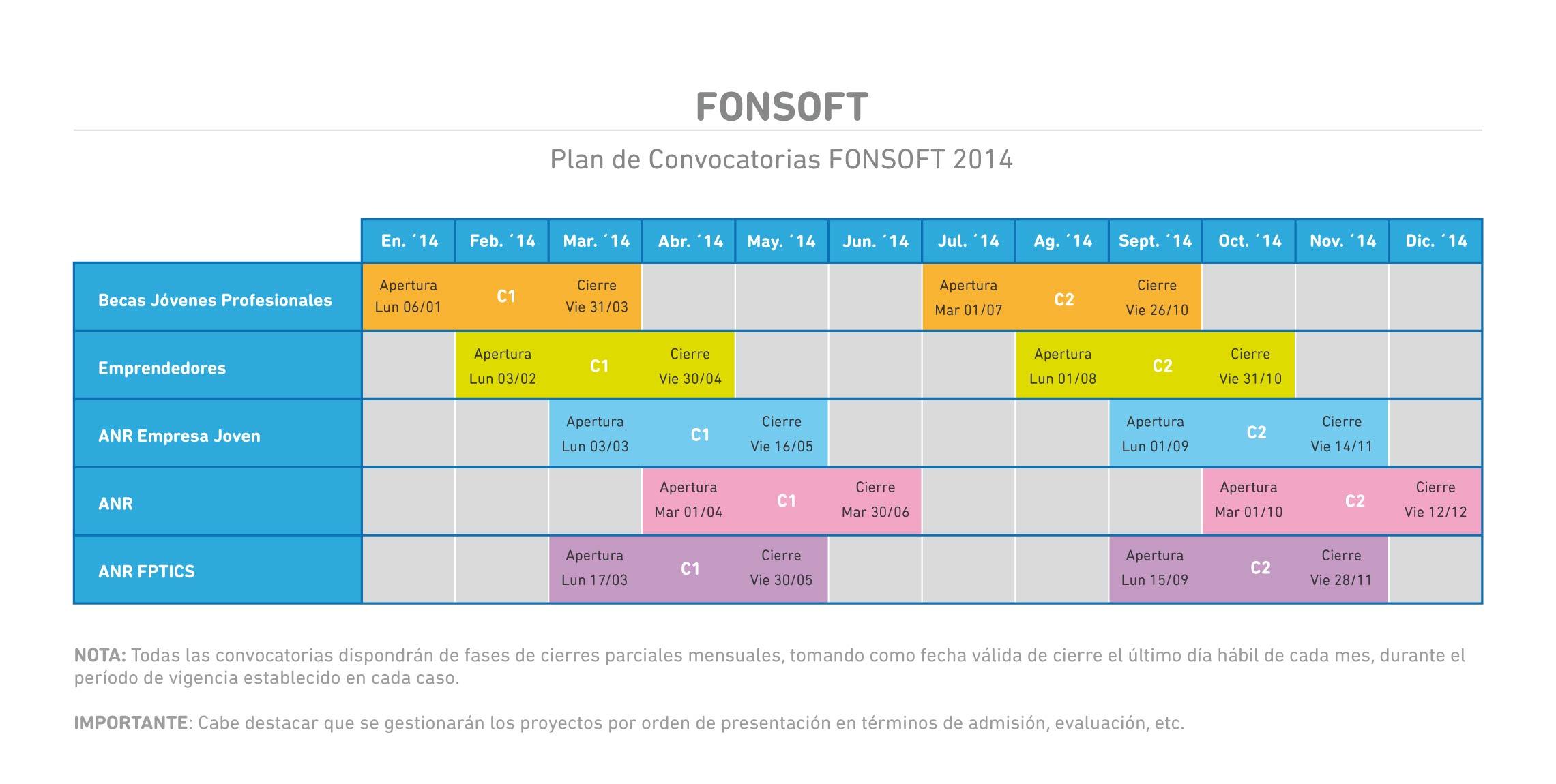 Calendario FONSOFT 2014