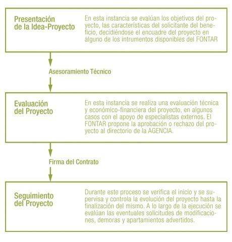 presentación de idea proyecto ip